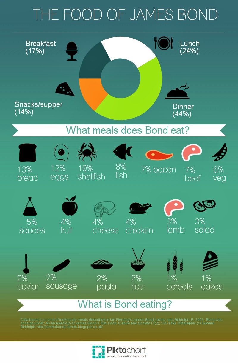 James Bond S Diet Displayed In A New Infographic James